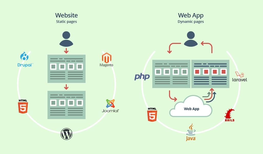 mobile app vs Website Development