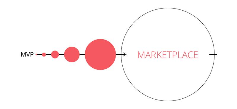 marketing Place Website Development