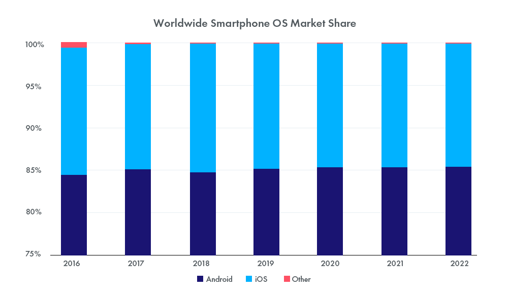 Android and iOS Market Share in the Year 2019 v 2018