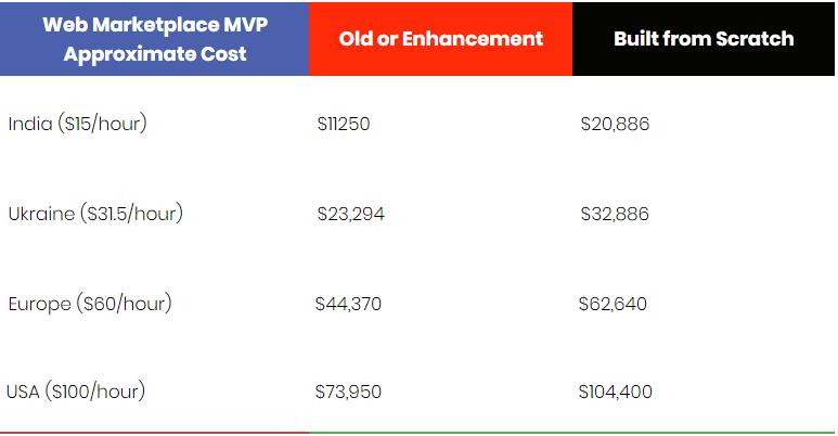 Cost_for_shopping_app_development