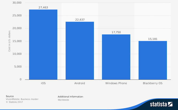 Image result for Estimated costs of building a mobile app