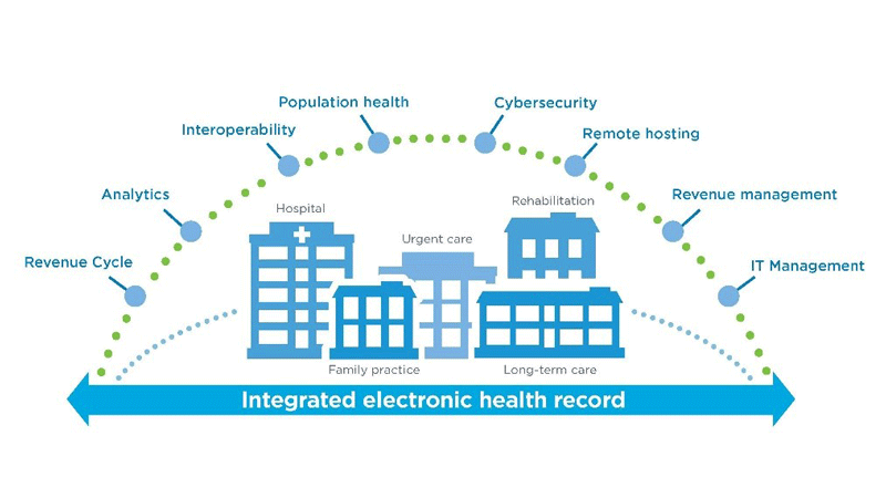 integrated-ehr
