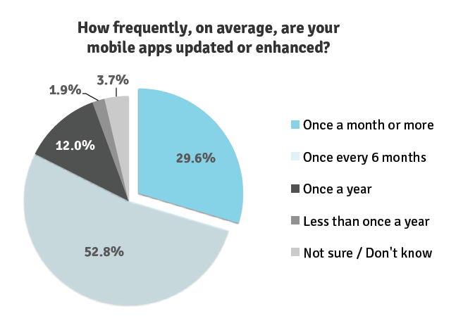 Update frequency for mobile business apps